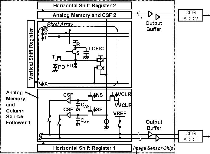 Figure 2 from A CMOS Image Sensor with 240 μ V / e