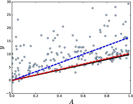Figure 1 for Shape Parameter Estimation