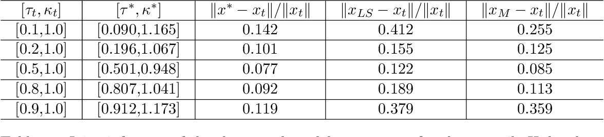 Figure 2 for Shape Parameter Estimation