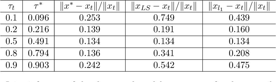 Figure 4 for Shape Parameter Estimation