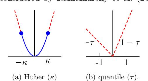 Figure 3 for Shape Parameter Estimation