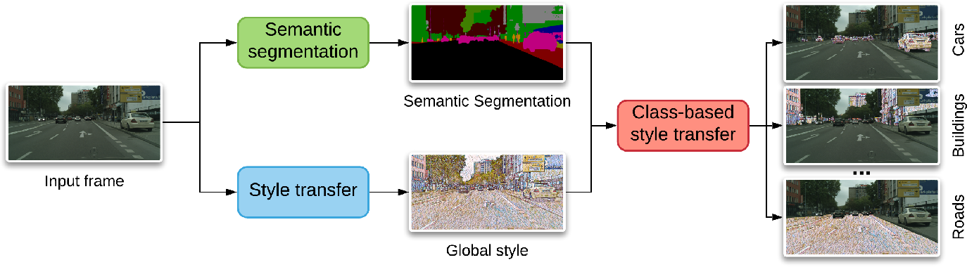 Figure 2 for Class-Based Styling: Real-time Localized Style Transfer with Semantic Segmentation