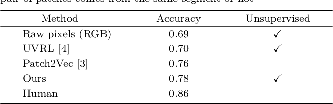 Figure 2 for Unsupervised Natural Image Patch Learning