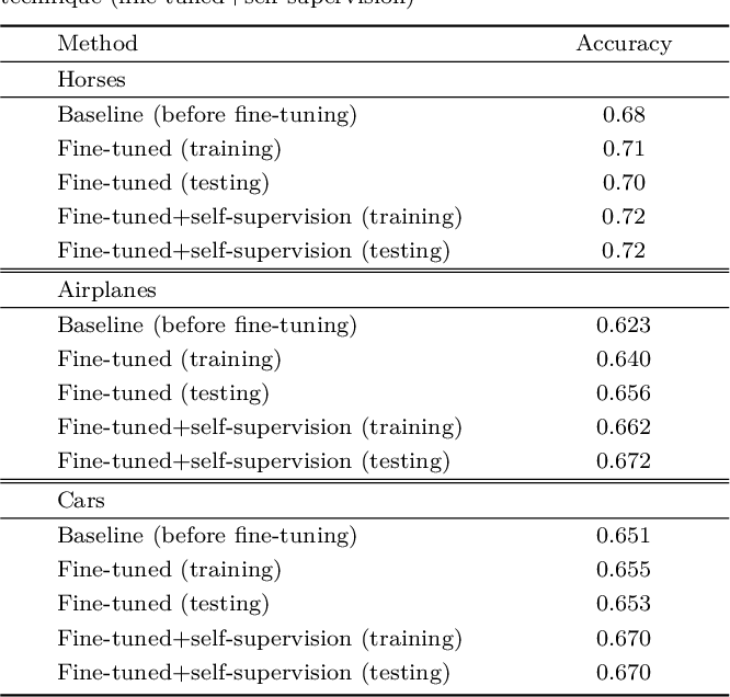 Figure 4 for Unsupervised Natural Image Patch Learning