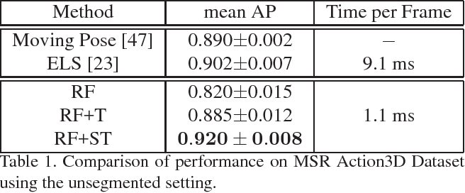 Figure 2 for Real-time Online Action Detection Forests using Spatio-temporal Contexts