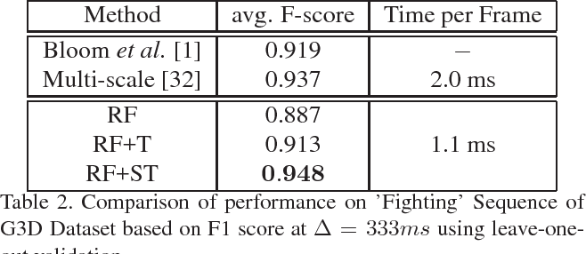 Figure 3 for Real-time Online Action Detection Forests using Spatio-temporal Contexts