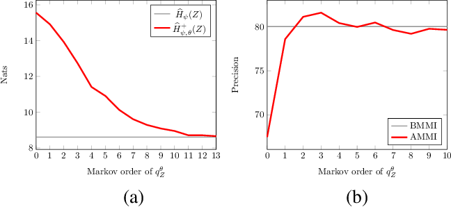 Figure 1 for Learning Discrete Structured Representations by Adversarially Maximizing Mutual Information