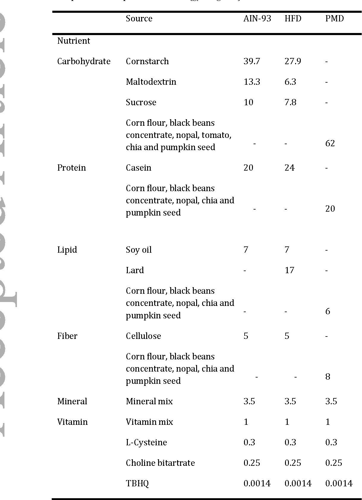 Food Combination Table 29