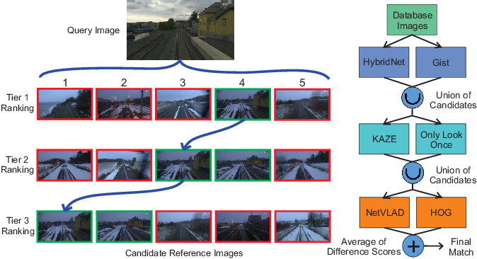Figure 1 for Hierarchical Multi-Process Fusion for Visual Place Recognition