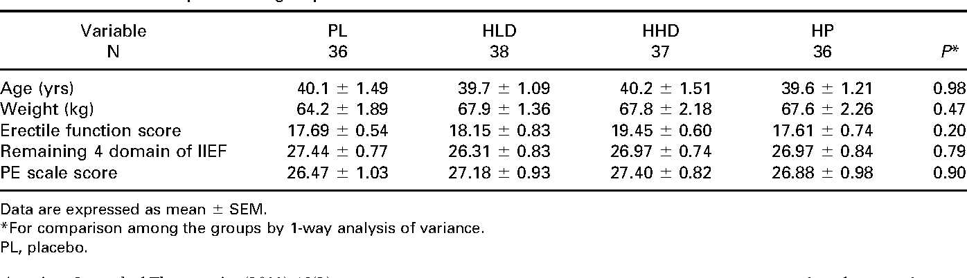 Table 2. Baseline comparison of groups.