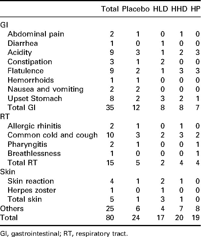 Table 4. Occurrence of AEs.