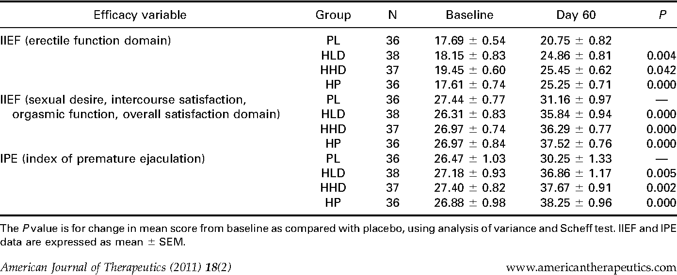 Table 5. Effect on efficacy variables.