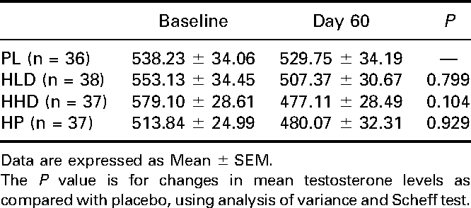 Table 6. Effect on serum testosterone levels.