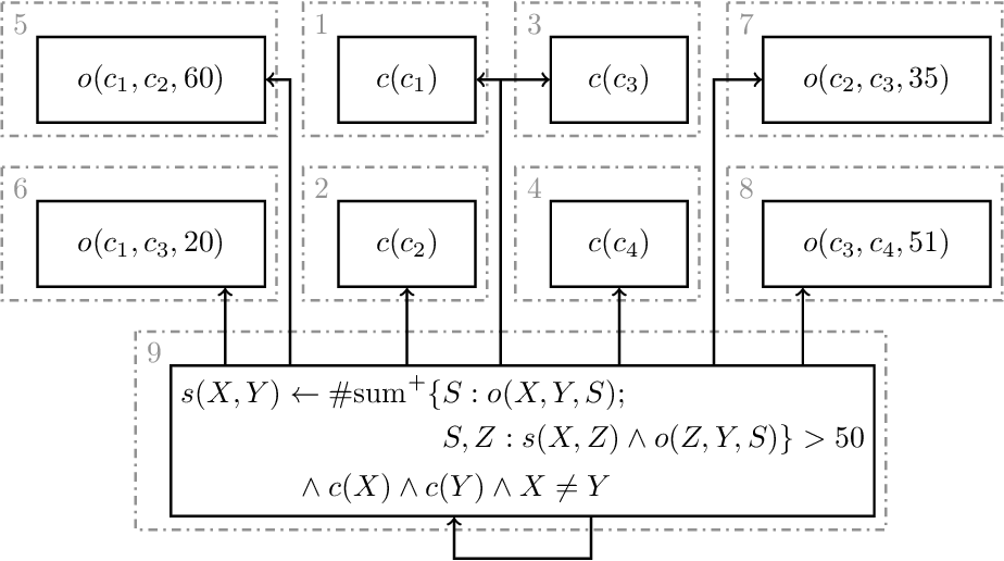 Figure 2 for On the Foundations of Grounding in Answer Set Programming