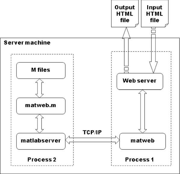 Figure 1 from Open source Ch Control System Toolkit and web-based