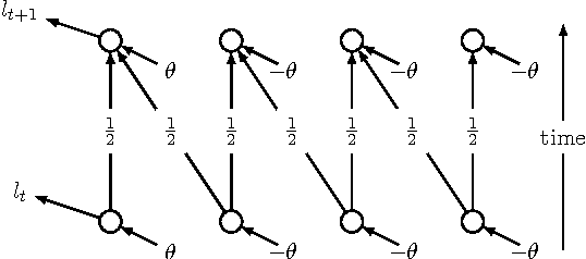 Figure 2 for Unbiasing Truncated Backpropagation Through Time