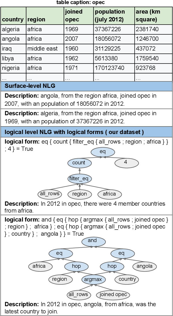 Figure 1 for Logic2Text: High-Fidelity Natural Language Generation from Logical Forms