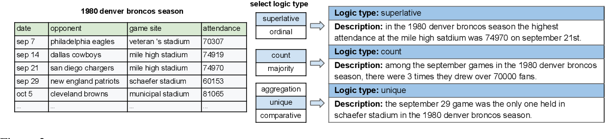Figure 3 for Logic2Text: High-Fidelity Natural Language Generation from Logical Forms