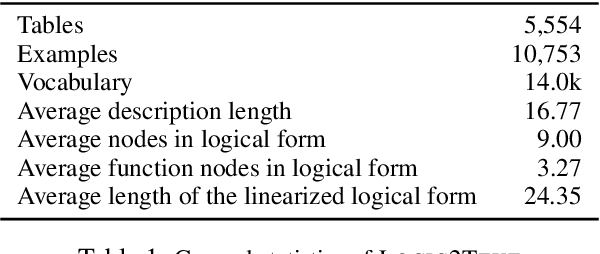 Figure 2 for Logic2Text: High-Fidelity Natural Language Generation from Logical Forms
