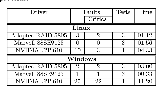 Testing device drivers against hardware failures in real