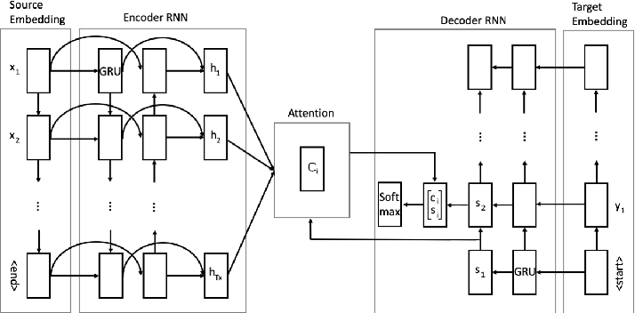 Figure 1 for Copy mechanism and tailored training for character-based data-to-text generation