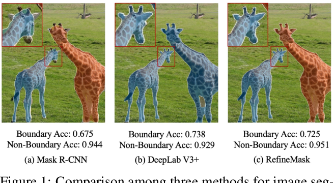 Figure 1 for RefineMask: Towards High-Quality Instance Segmentation with Fine-Grained Features