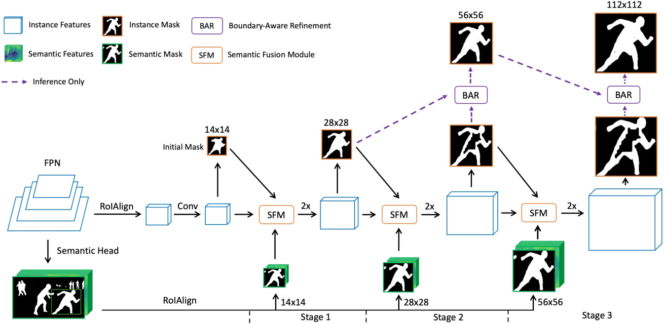 Figure 3 for RefineMask: Towards High-Quality Instance Segmentation with Fine-Grained Features