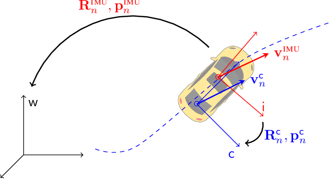 Figure 3 for AI-IMU Dead-Reckoning