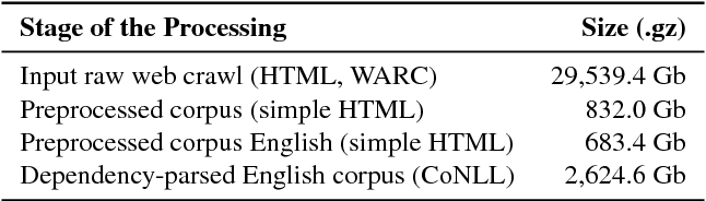 Figure 3 for Building a Web-Scale Dependency-Parsed Corpus from CommonCrawl