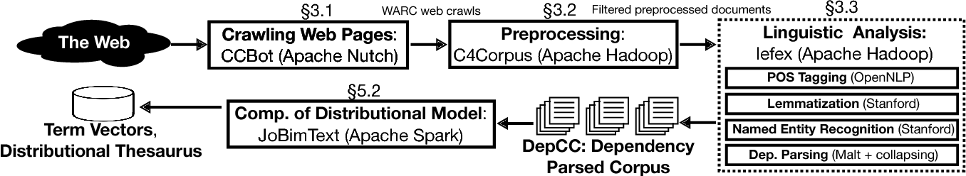 Figure 2 for Building a Web-Scale Dependency-Parsed Corpus from CommonCrawl