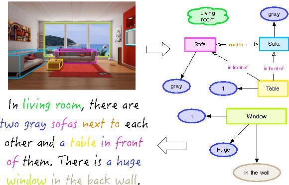 Figure 1 for Generating Multi-Sentence Lingual Descriptions of Indoor Scenes