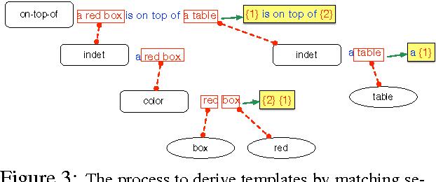 Figure 4 for Generating Multi-Sentence Lingual Descriptions of Indoor Scenes