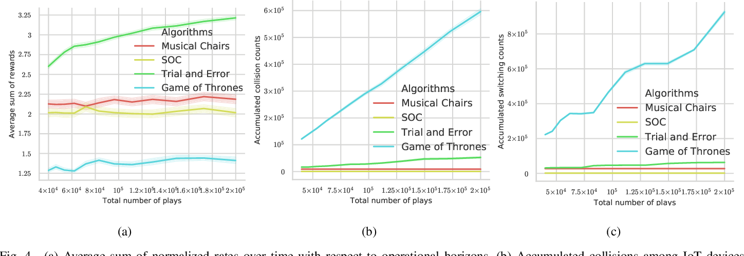 Figure 4 for Decentralized Learning for Channel Allocation in IoT Networks over Unlicensed Bandwidth as a Contextual Multi-player Multi-armed Bandit Game