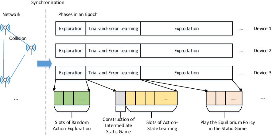 Figure 1 for Decentralized Learning for Channel Allocation in IoT Networks over Unlicensed Bandwidth as a Contextual Multi-player Multi-armed Bandit Game