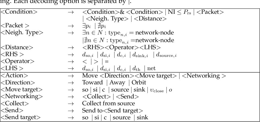 Figure 2 for Swarm Behaviour Evolution via Rule Sharing and Novelty Search