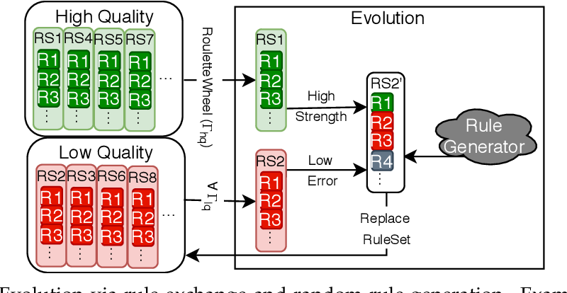 Figure 3 for Swarm Behaviour Evolution via Rule Sharing and Novelty Search