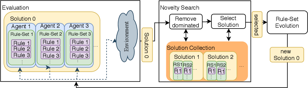 Figure 1 for Swarm Behaviour Evolution via Rule Sharing and Novelty Search