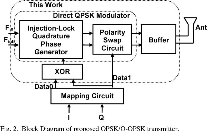 figure 2 from a 5 9mw 50mbps cmos qpsk o qpsk transmitter employing rh semanticscholar org