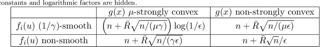 Figure 1 for Accelerated Dual-Averaging Primal-Dual Method for Composite Convex Minimization