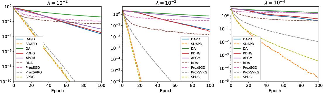 Figure 2 for Accelerated Dual-Averaging Primal-Dual Method for Composite Convex Minimization