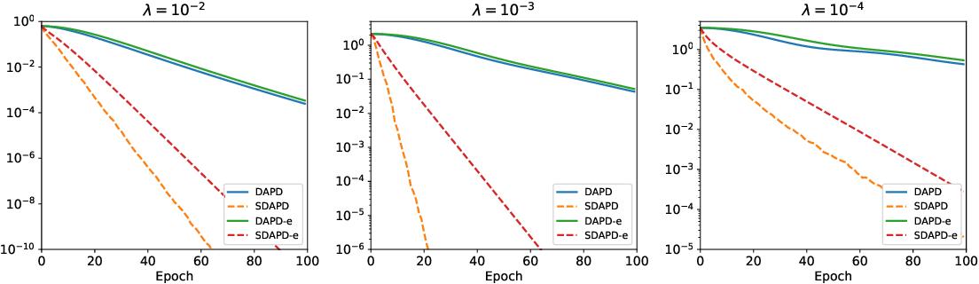 Figure 3 for Accelerated Dual-Averaging Primal-Dual Method for Composite Convex Minimization