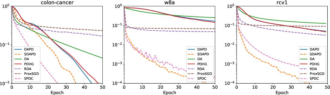 Figure 4 for Accelerated Dual-Averaging Primal-Dual Method for Composite Convex Minimization