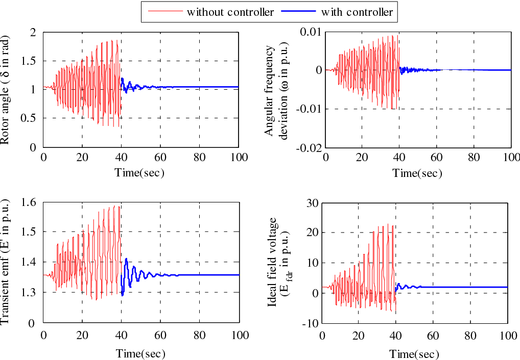 Figure 6. Time response of state variables without controller and with proposed adaptive controller.