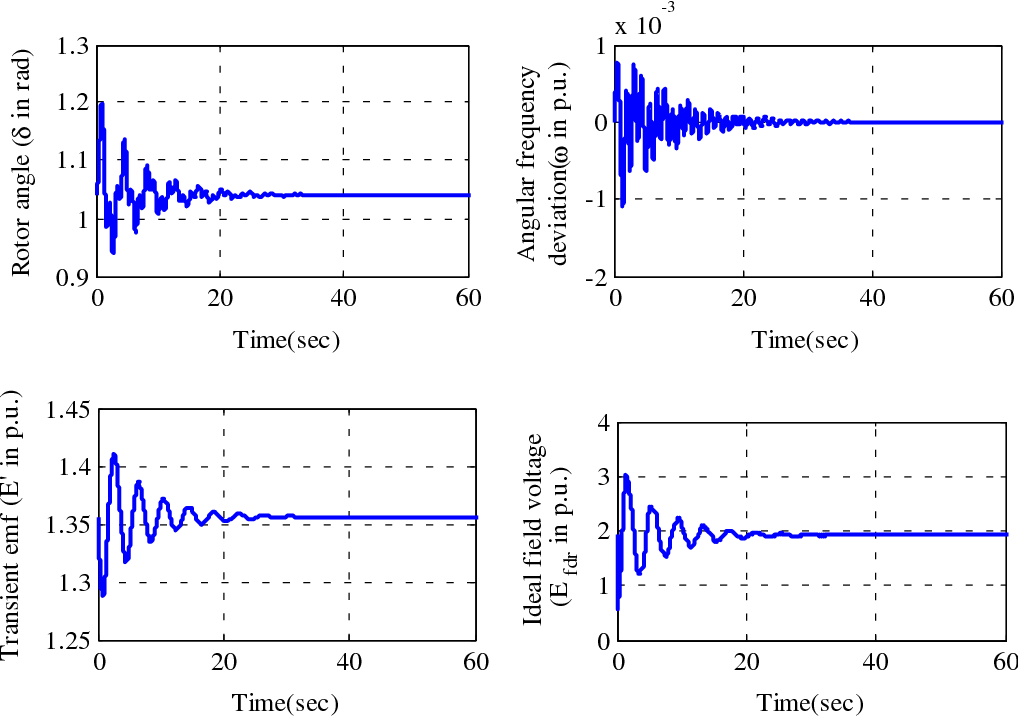 Figure 7. Time response of state variables in controlled state under proposed adaptive controller.