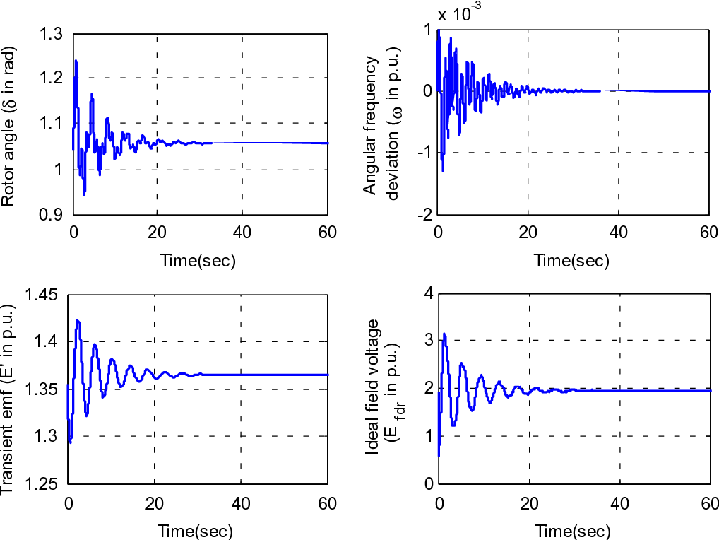 Figure 8. Time response of state variables under adaptive controller at Pt=1.321 and D=2.5.