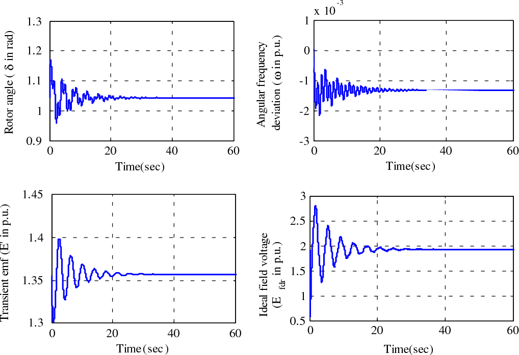 Figure 9. Time response of state variables under adaptive controller in presence of external disturbance.