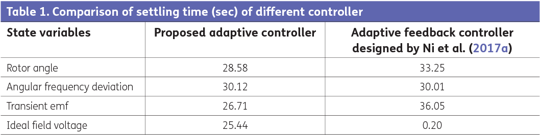 Table 1. Comparison of settling time (sec) of different controller