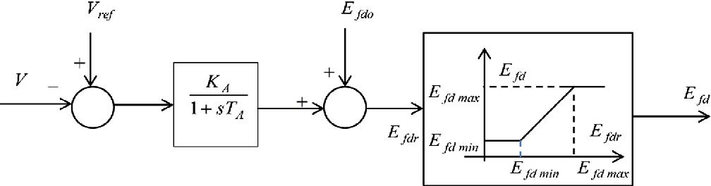 Figure 2. Block diagram of voltage controller.