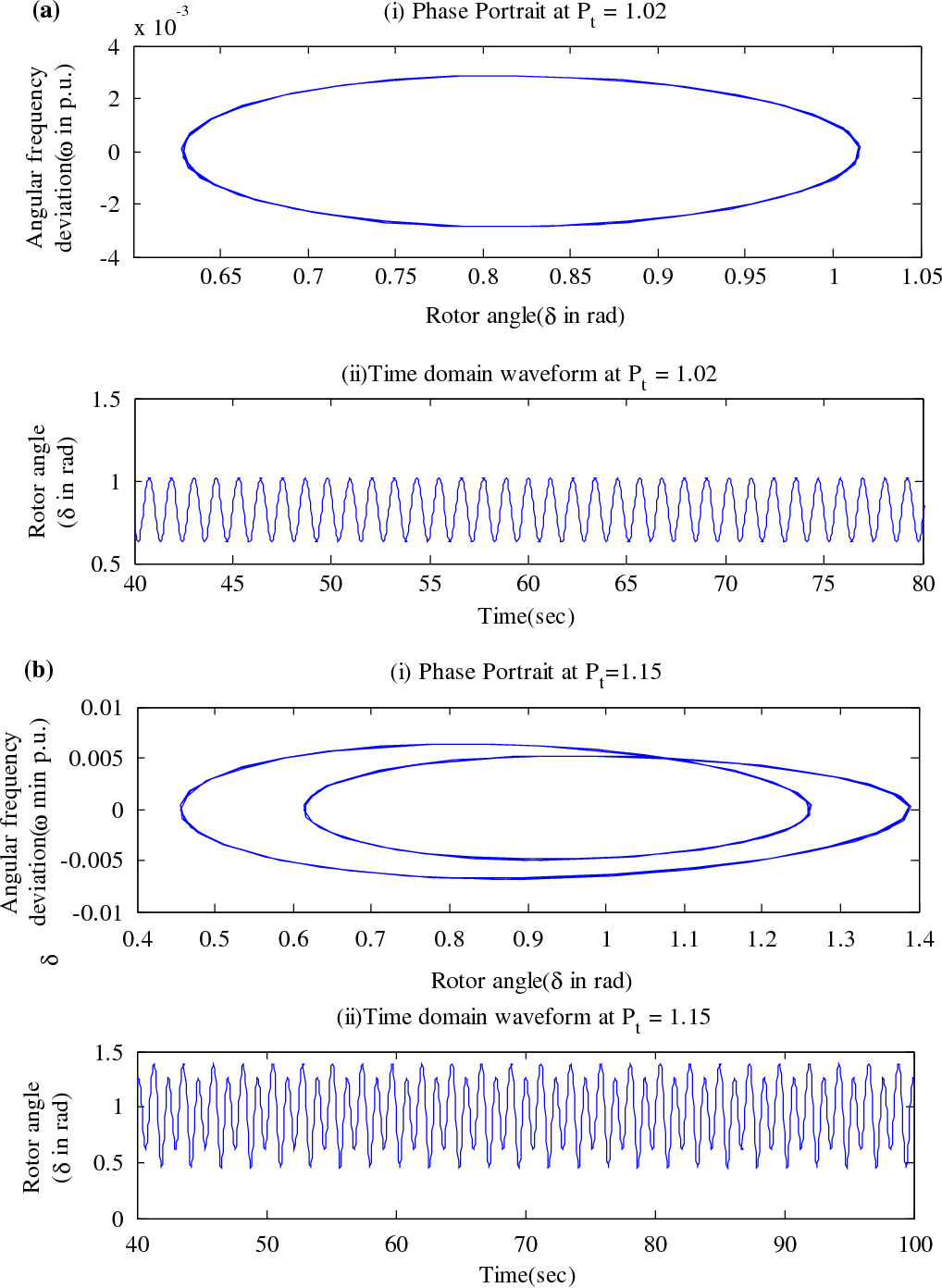 Figure 4. Period doubling bifurcation study by varying parameter Pt.