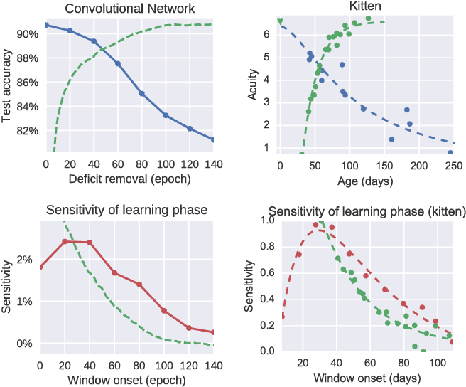 Figure 1 for Critical Learning Periods in Deep Neural Networks